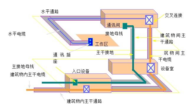 综合布线系统组成结构